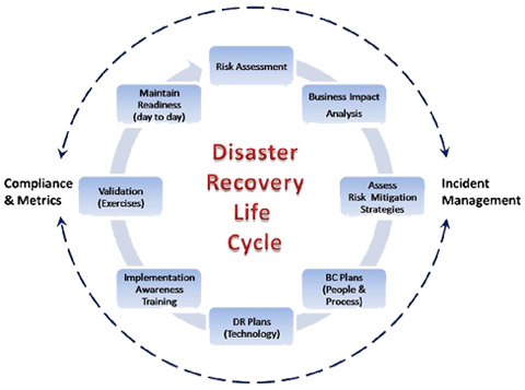 Disaster Recovery Service in New York