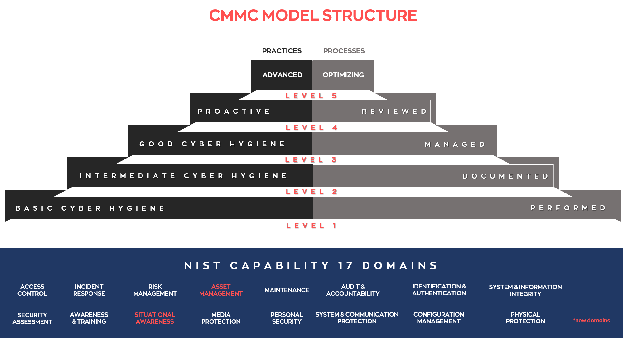 CMMC Framework